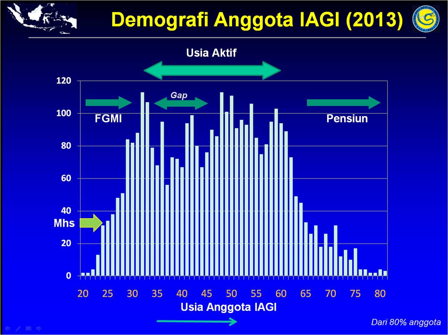 1-demografianggotaiagi2013