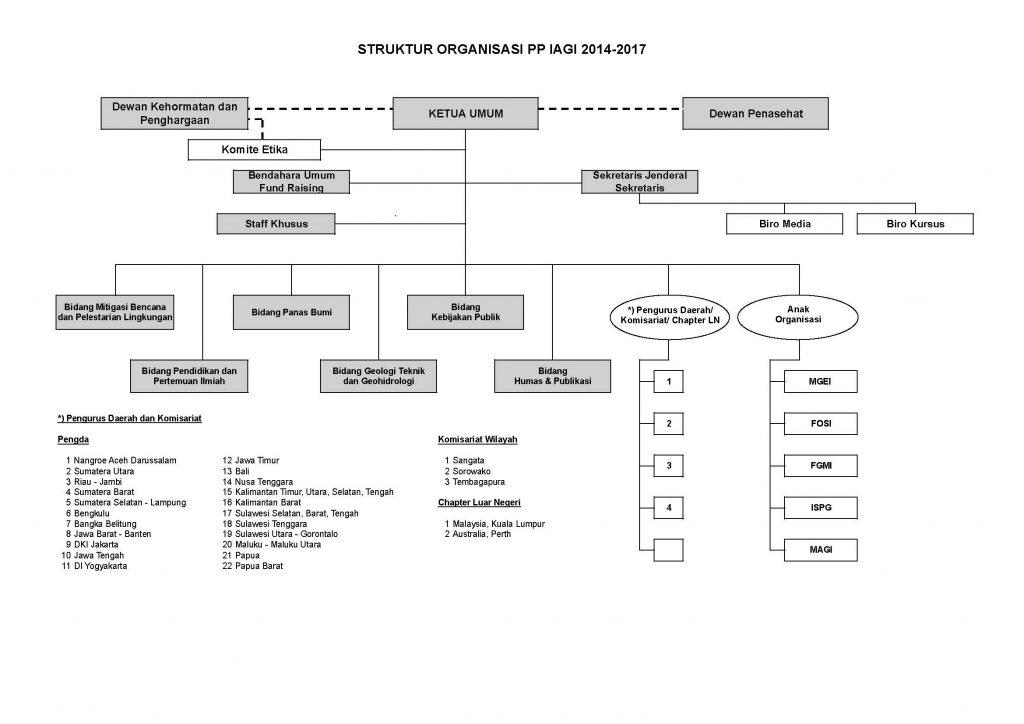 Struktur Organisasi IAGI
