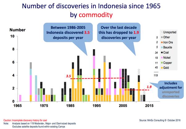Ketika Eksplorasi dan Discovery Menurun Drastis gb2